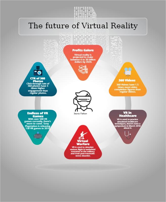 Info graphics on Virtual Reality